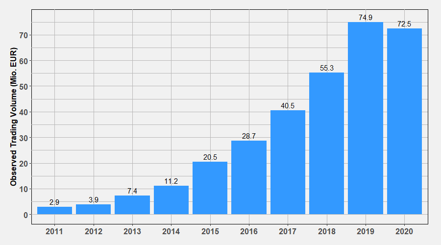Trading Volume by 2020
