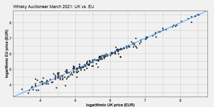 UK vs. EU prices on WhiskyAuctioneer 2021-03