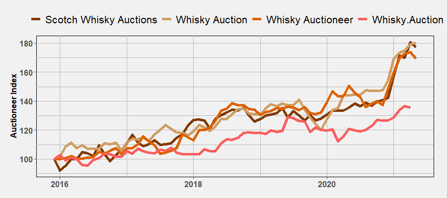 Auctioneer Indices by May 2021