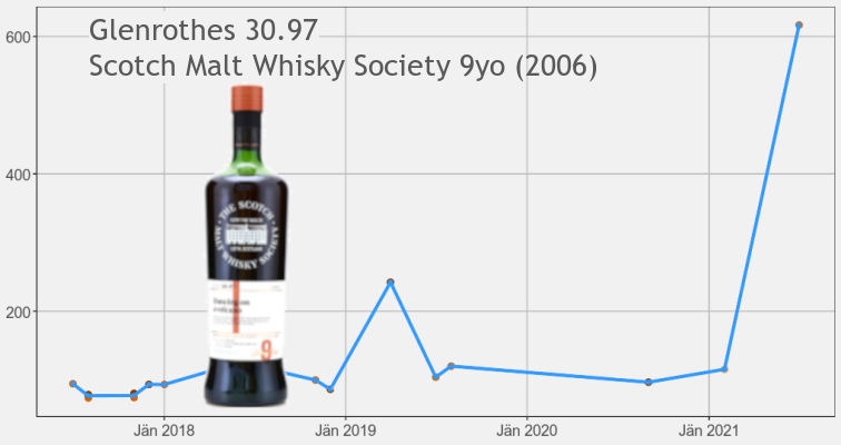 Glenrothes SMWS 2006