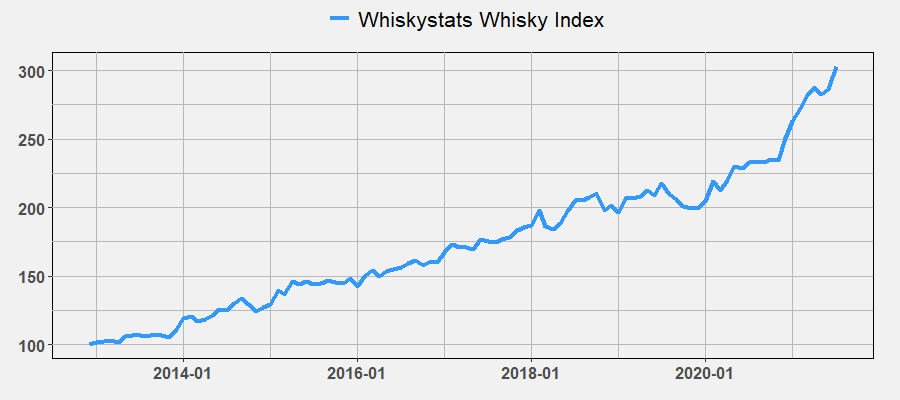 Whiskystats Whisky Index by July 2021